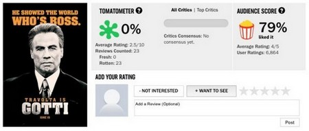 gotti reviews 12 Gotti received a 0% on Rotten Tomatoes and the reviews are brutal (12 Photos)