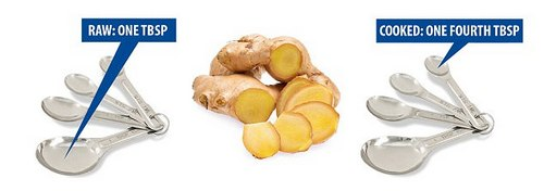 Ginger gives up its nutrients to the body much more readily when it is cooked, so you only need a quarter of a tablespoon of the spicy root cooked, compared to a full raw tablespoon