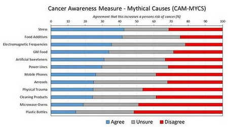 Researchers at UCL and the University of Leeds asked 1,300 adults about what things cause cancers and what don't. Pictured: their results in a graph