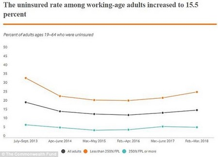 After years of decreasing rates of uninsured Americans, the rate is now ticking up again